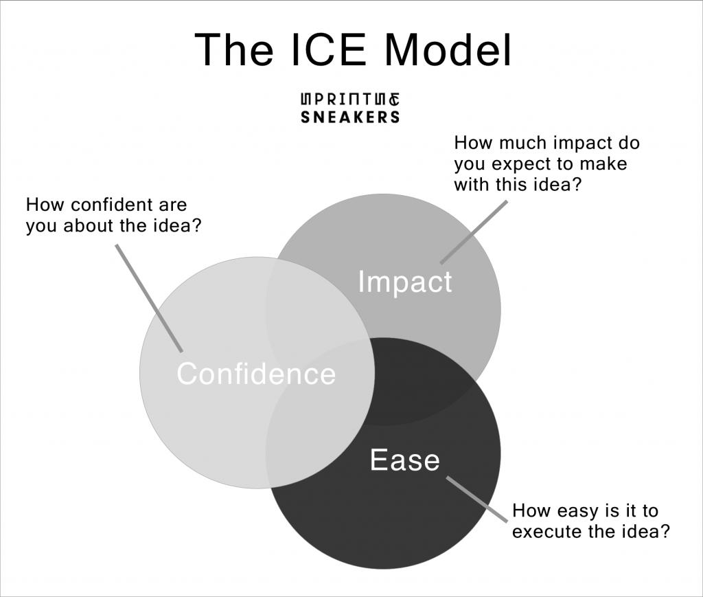 Model van de ICE model