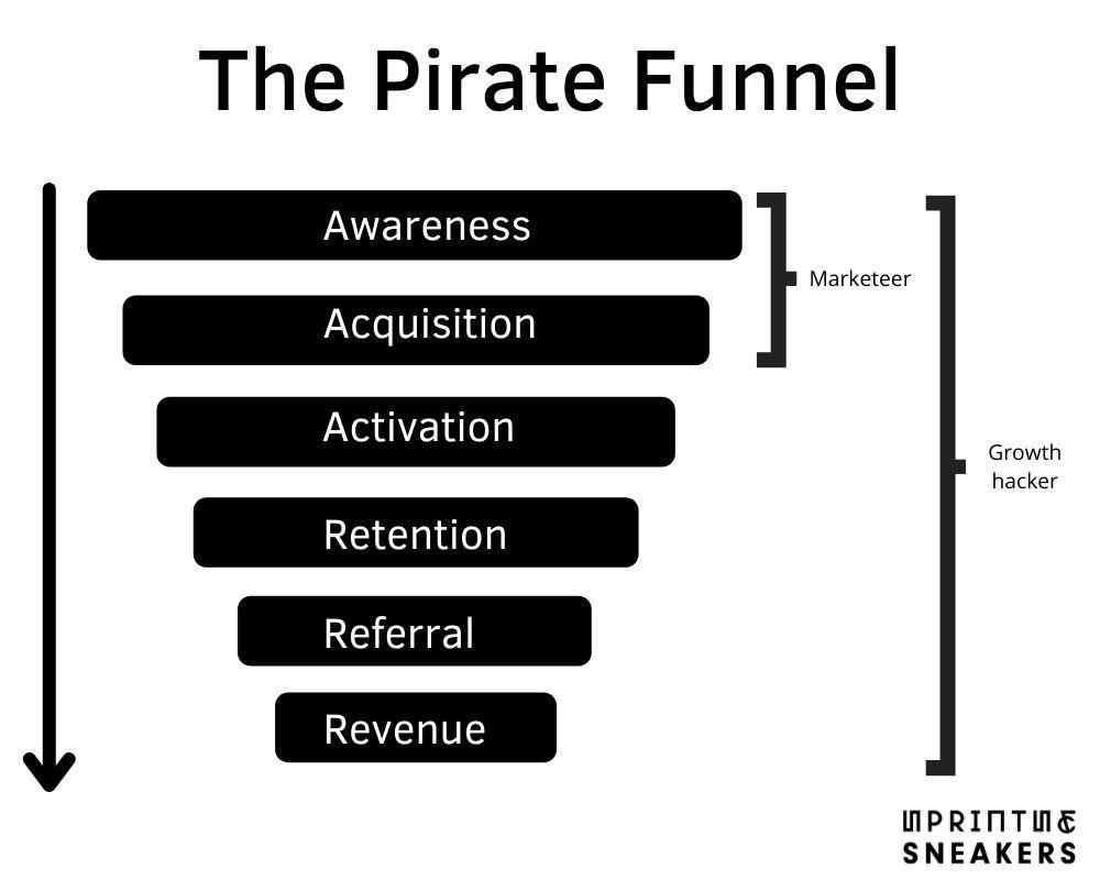 De Pirate funnel: marketeer vs growth hacker