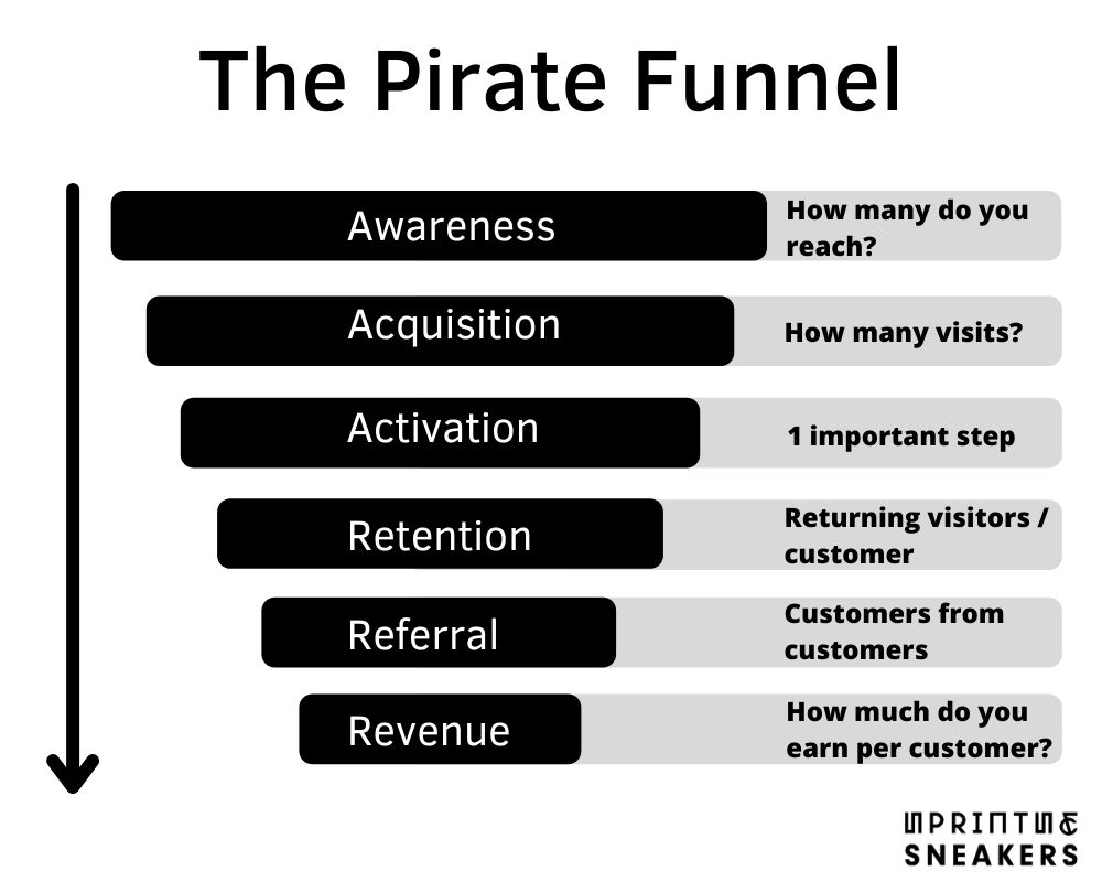 Overview of the Pirate funnel