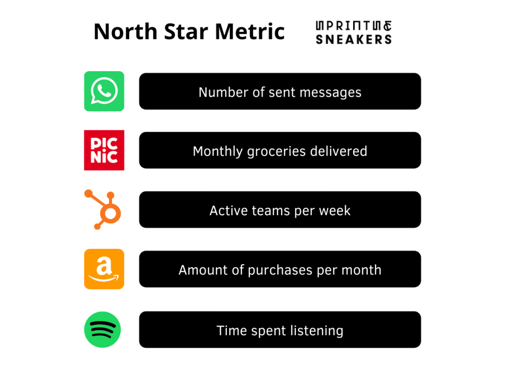North Star Metrics of famous companiers