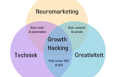 Overzicht van growth hacking skills